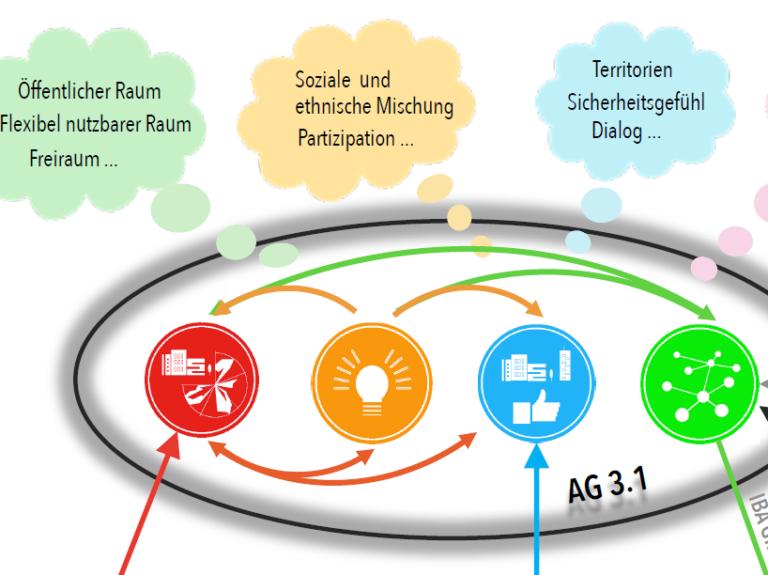 AG Neue Formen der Nutzungsmischung und der sozialen Quartiersentwicklung