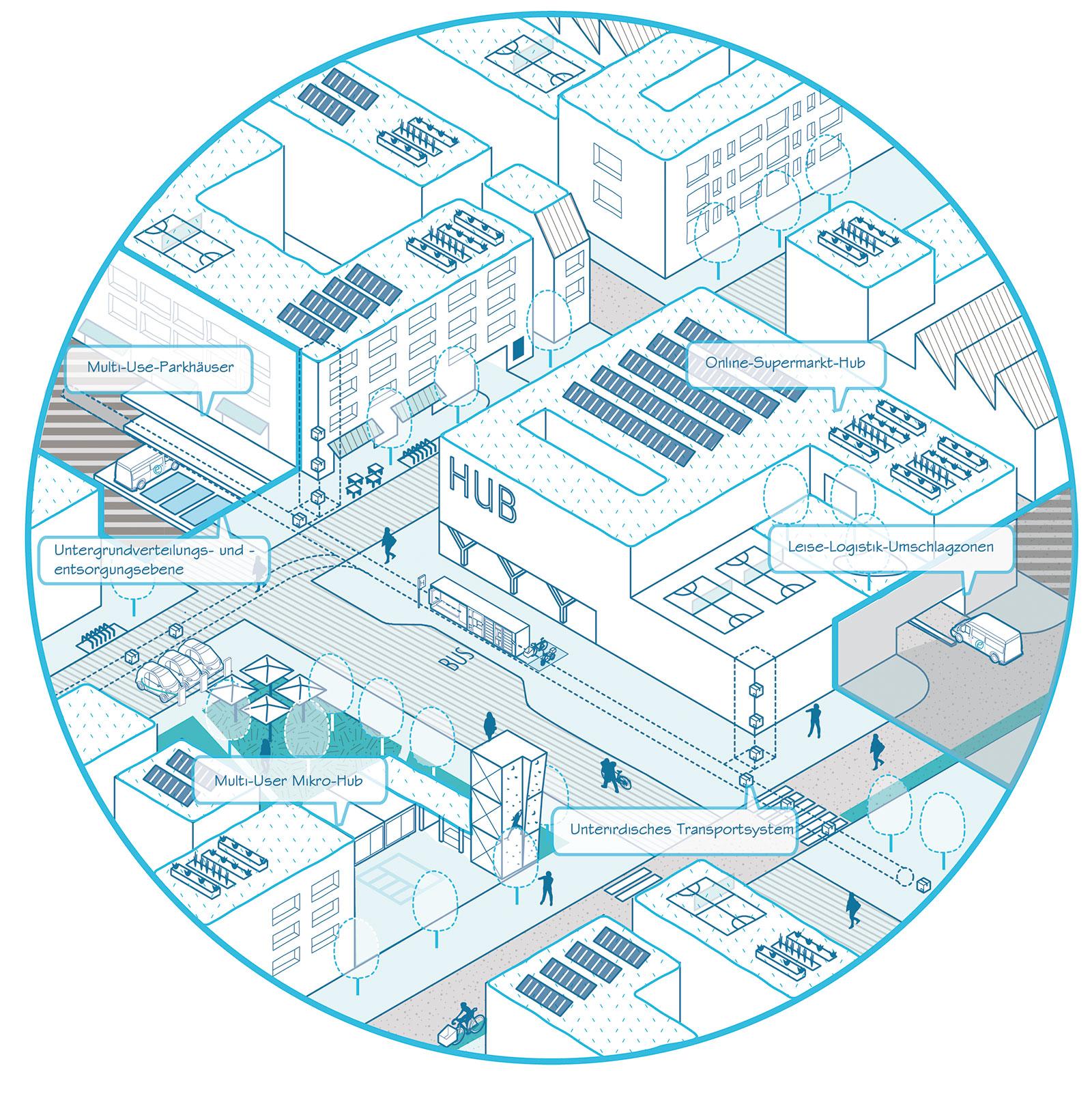 Urbane Logistikansätze in Quartiersrandlage. (Bild: IHK Region Stuttgart / Pesch Partner Architekten Stadtplaner GmbH)