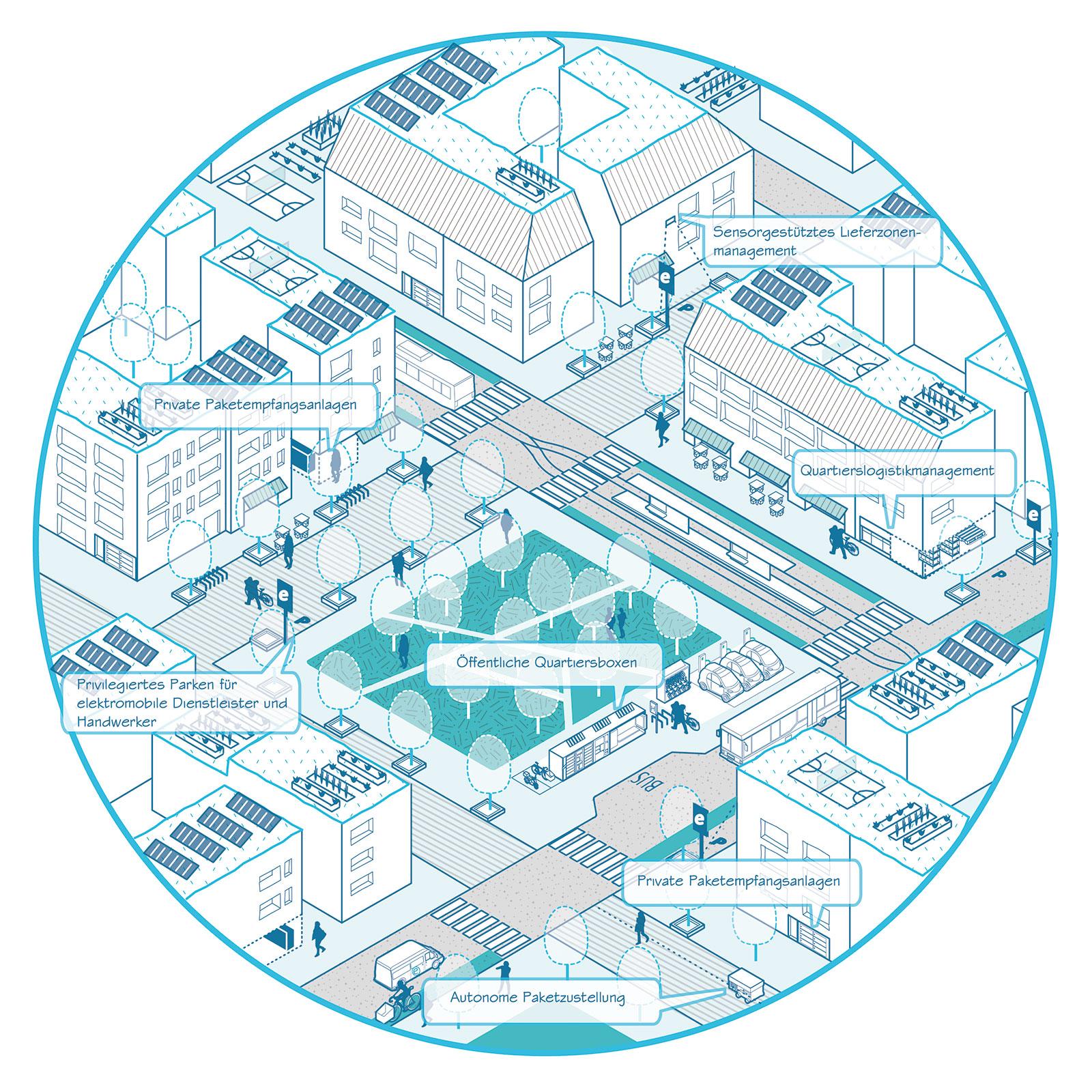 Urbane Logistikansätze in der Quartiersmitte. (Bild: IHK Region Stuttgart / Pesch Partner Architekten Stadtplaner GmbH)