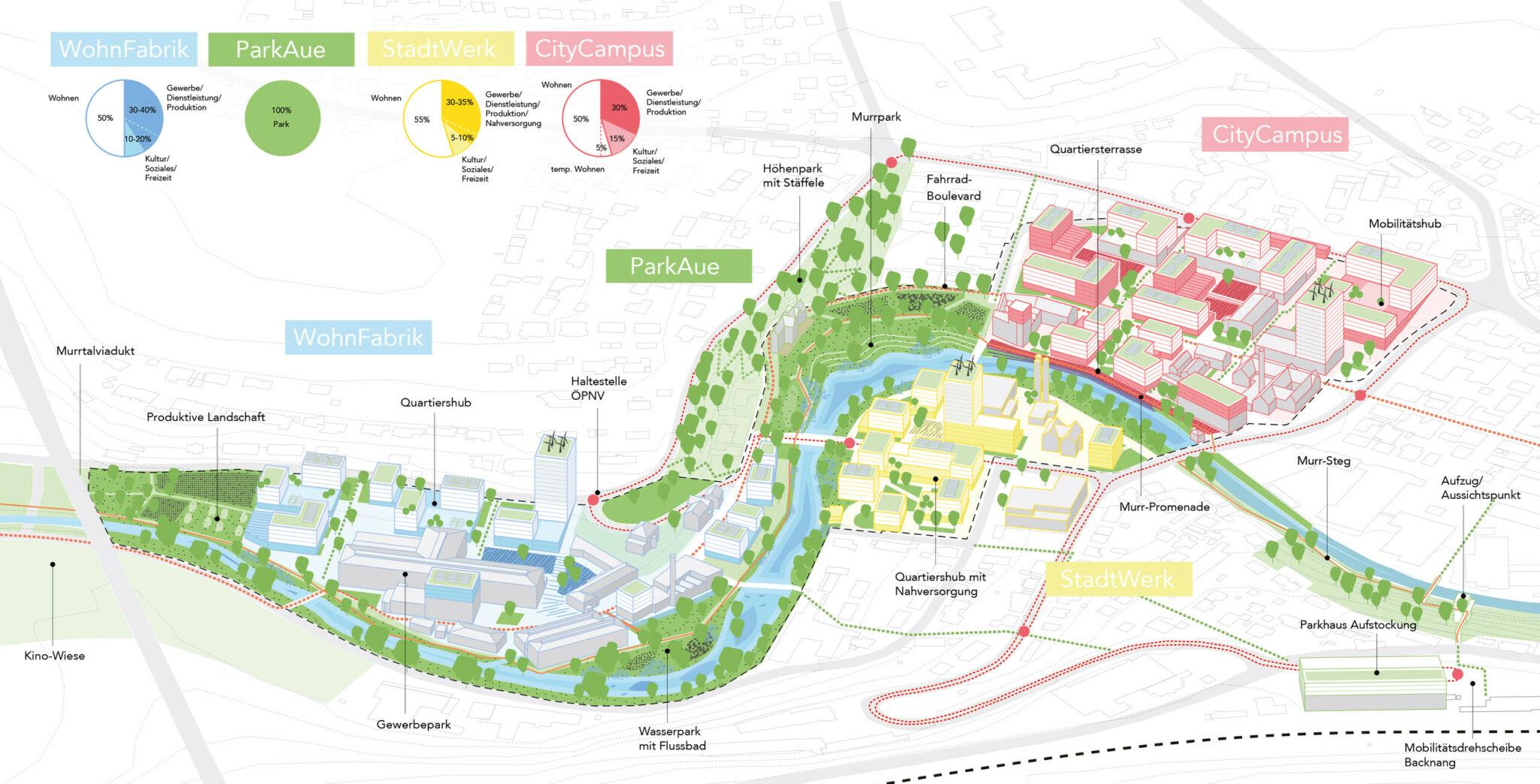 Wettbewerb »Quartier Backnang West«: Strukturbild zum Entwurf von Teleinternetcafe Architektur und Urbanismus zusammen mit Treibhaus Landschaftsarchitektur (Bild: Teleinternetcafe/Treibhaus)