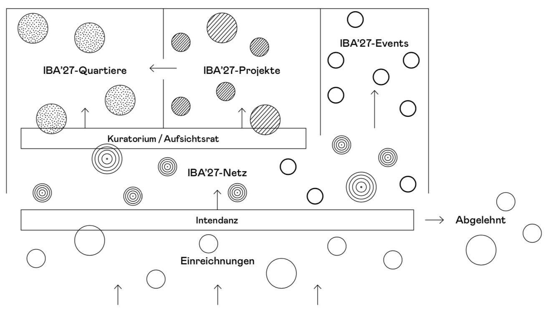 Qualifizierungsprozess für Vorhaben und Projekte der IBA'27