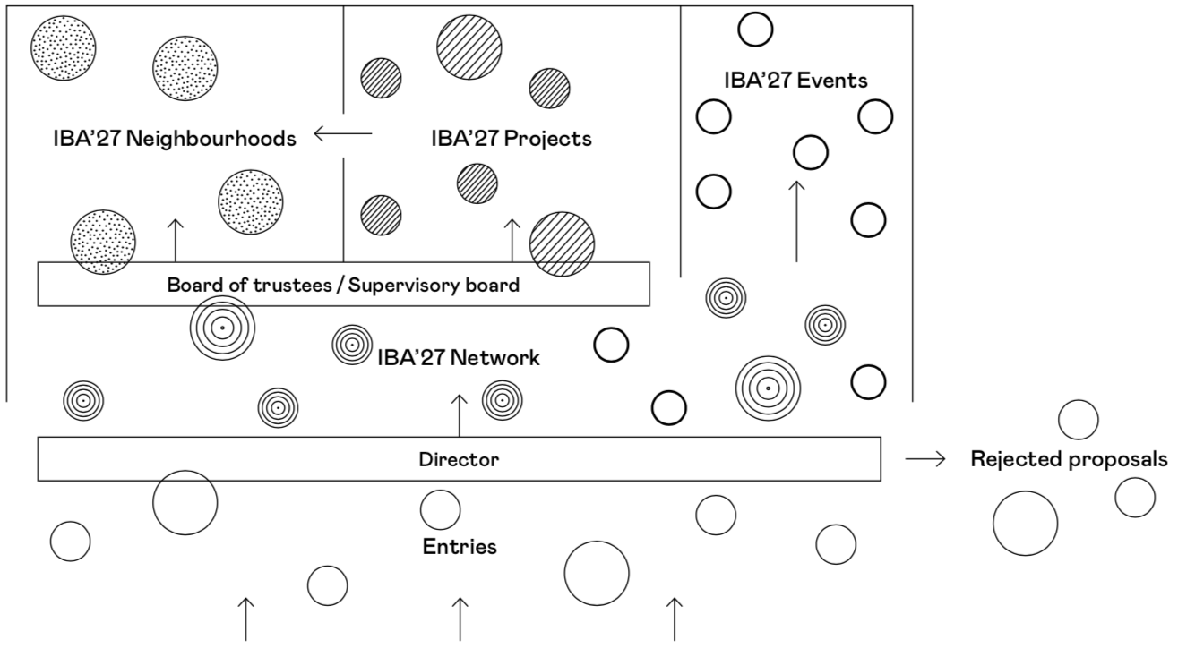 IBA'27: Project structure